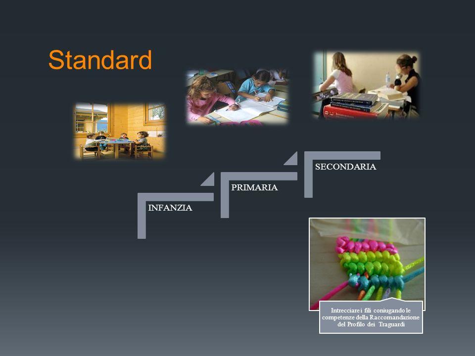 Standard INFANZIA PRIMARIA SECONDARIA Intrecciare i fili coniugando le competenze della Raccomandazione del Profilo dei Traguardi