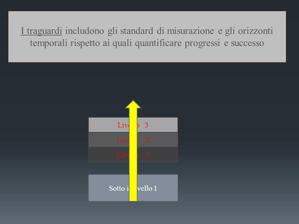 Livello 3 Livello 2 Livello 1 Sotto il livello 1 I traguardi includono gli standard di misurazione e gli orizzonti temporali rispetto ai quali quantif