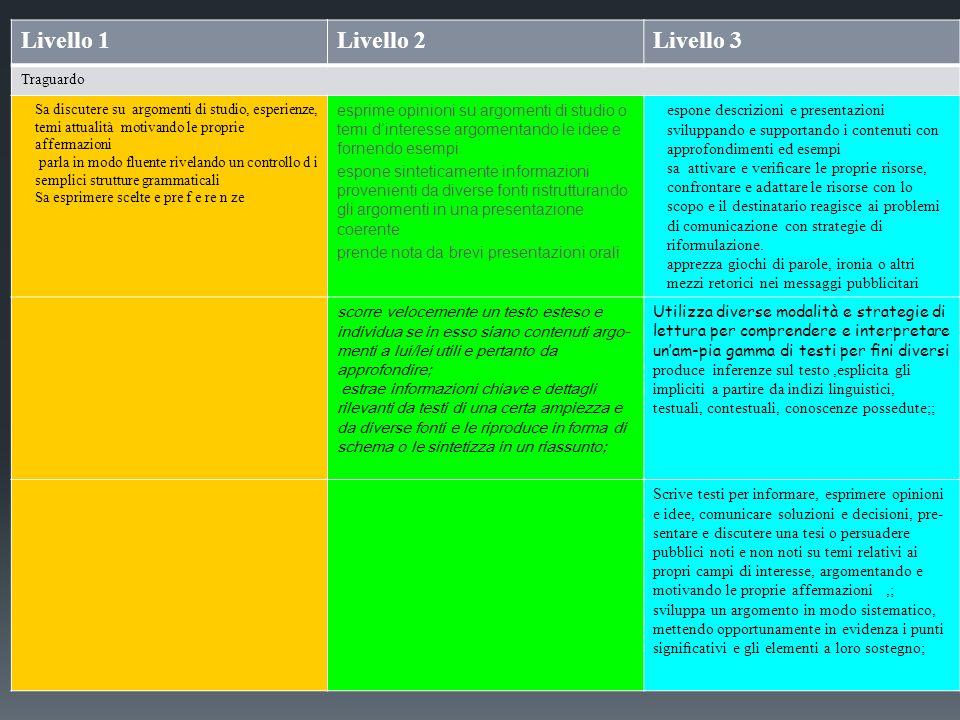 Livello 1Livello 2Livello 3 Traguardo Sa discutere su argomenti di studio, esperienze, temi attualità motivando le proprie affermazioni parla in modo