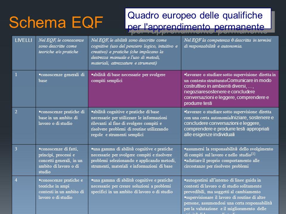 Schema EQF LIVELLI Nel EQF, le conoscenze sono descritte come teoriche e/o pratiche Nel EQF, le abilit à sono descritte come cognitive (uso del pensie