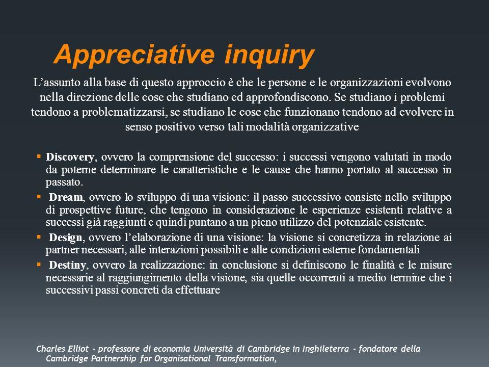 Appreciative inquiry Discovery, ovvero la comprensione del successo: i successi vengono valutati in modo da poterne determinare le caratteristiche e l