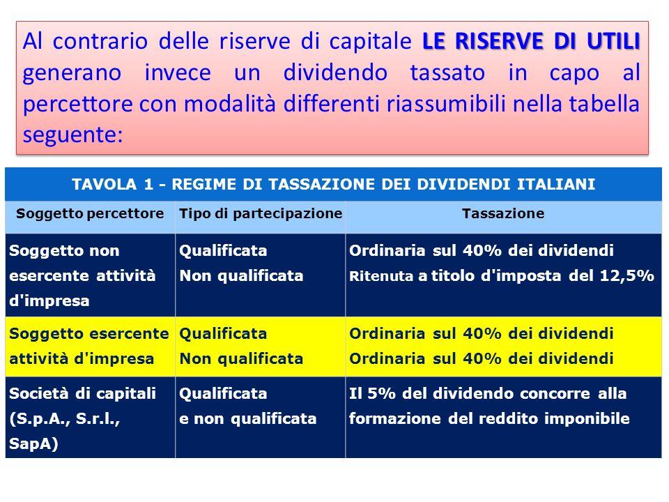 LE RISERVE DI UTILI Al contrario delle riserve di capitale LE RISERVE DI UTILI generano invece un dividendo tassato in capo al percettore con modalità