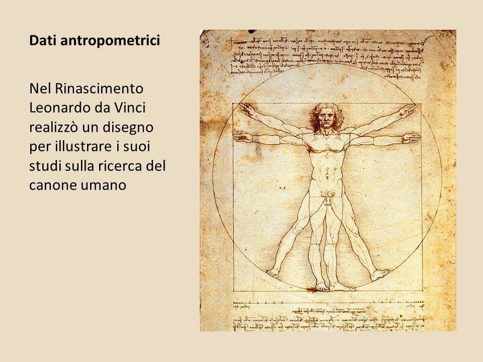 Dati antropometrici Nel Rinascimento Leonardo da Vinci realizzò un disegno per illustrare i suoi studi sulla ricerca del canone umano