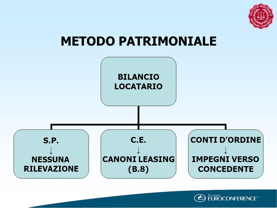 METODO PATRIMONIALE BILANCIO LOCATARIO S.P. NESSUNA RILEVAZIONE C.E. CANONI LEASING (B.8) CONTI DORDINE IMPEGNI VERSO CONCEDENTE