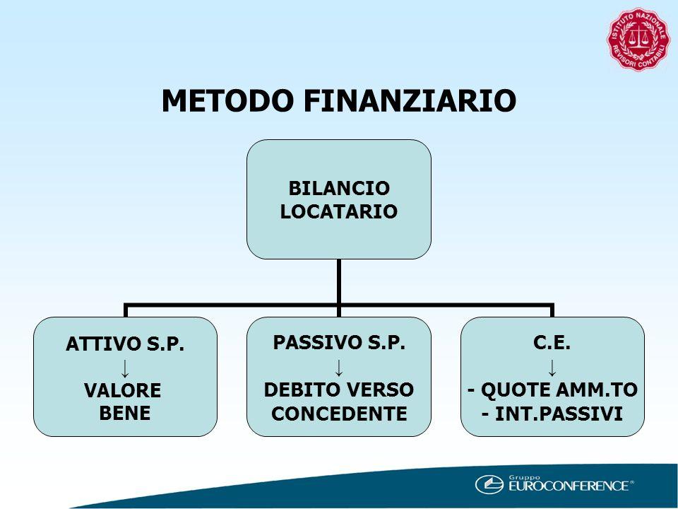 METODO FINANZIARIO BILANCIO LOCATARIO ATTIVO S.P. VALORE BENE PASSIVO S.P. DEBITO VERSO CONCEDENTE C.E. - QUOTE AMM.TO - INT.PASSIVI