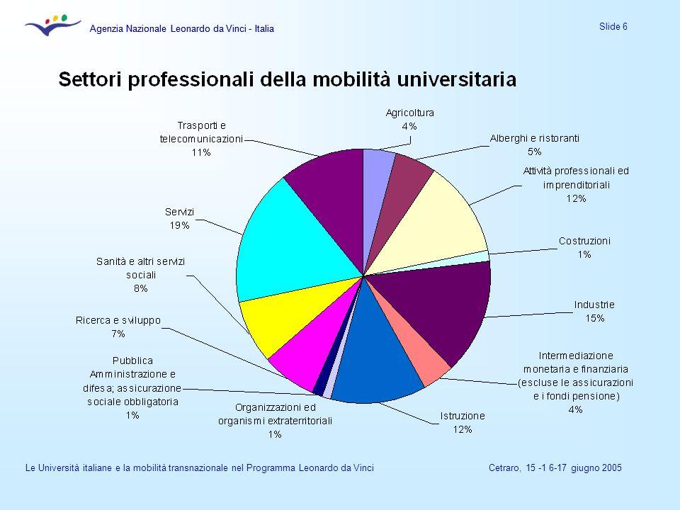 Agenzia Nazionale Leonardo da Vinci - Italia Slide 6 Agenzia Nazionale Leonardo da Vinci - Italia Le Università italiane e la mobilità transnazionale nel Programma Leonardo da VinciCetraro, 15 -1 6-17 giugno 2005
