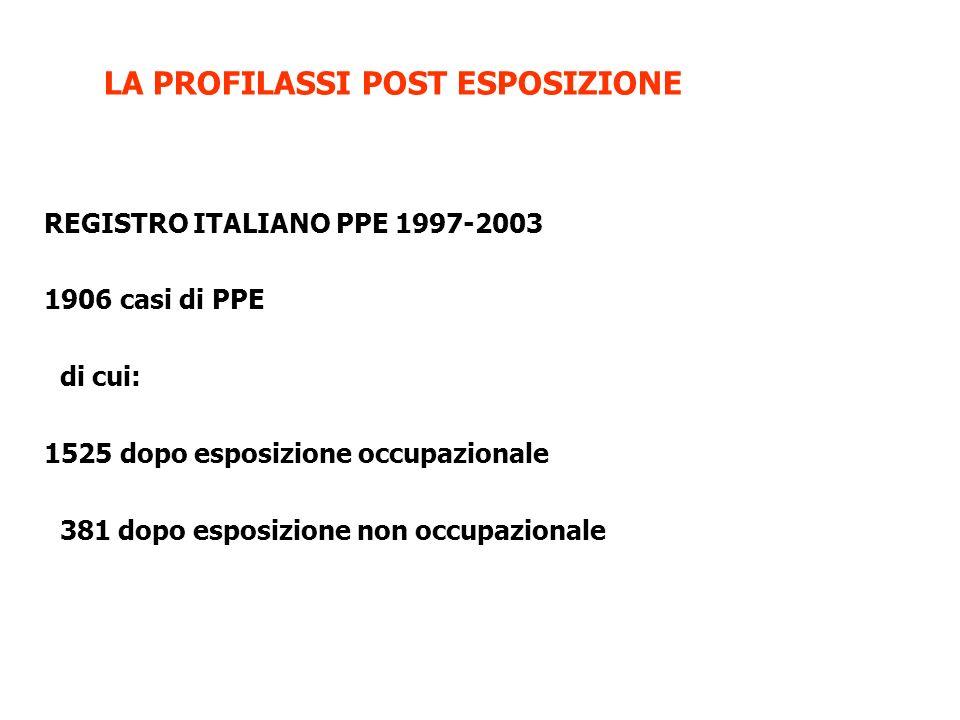 REGISTRO ITALIANO PPE 1997-2003 1906 casi di PPE di cui: 1525 dopo esposizione occupazionale 381 dopo esposizione non occupazionale LA PROFILASSI POST