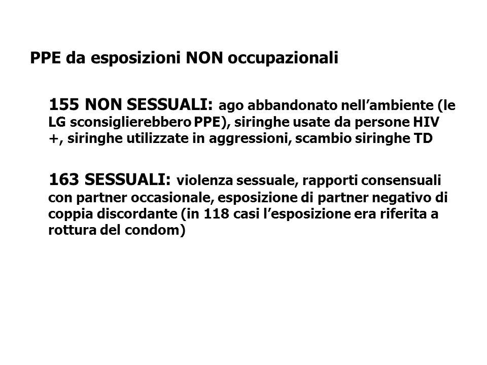 PPE da esposizioni NON occupazionali 155 NON SESSUALI: ago abbandonato nellambiente (le LG sconsiglierebbero PPE), siringhe usate da persone HIV +, si