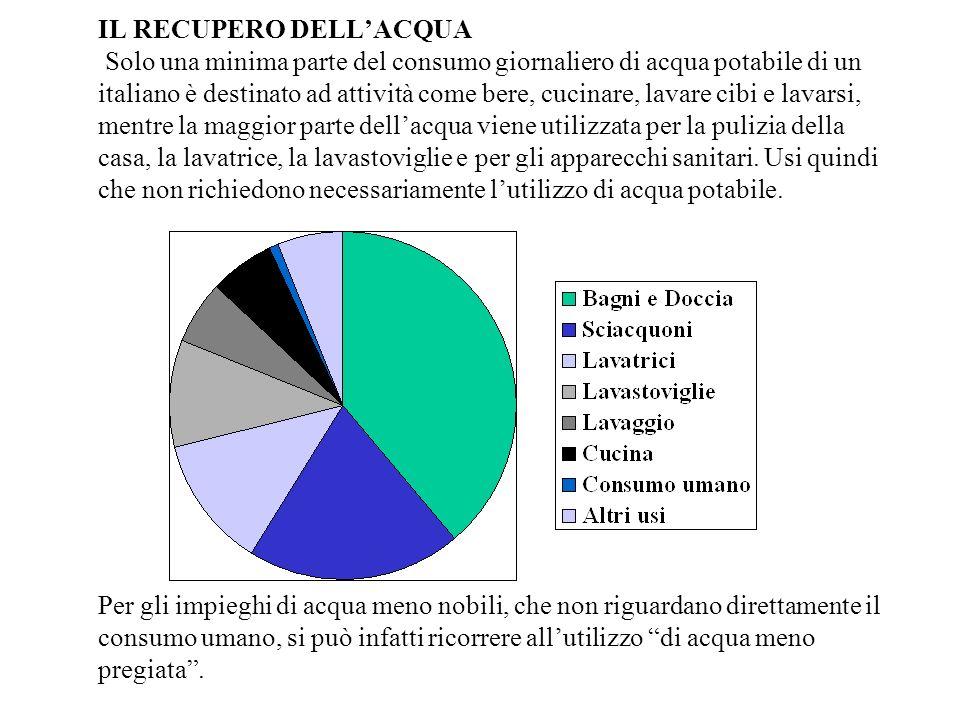 IL RECUPERO DELLACQUA Solo una minima parte del consumo giornaliero di acqua potabile di un italiano è destinato ad attività come bere, cucinare, lava