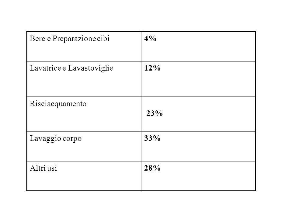 Bere e Preparazione cibi4% Lavatrice e Lavastoviglie12% Risciacquamento 23% Lavaggio corpo33% Altri usi28%