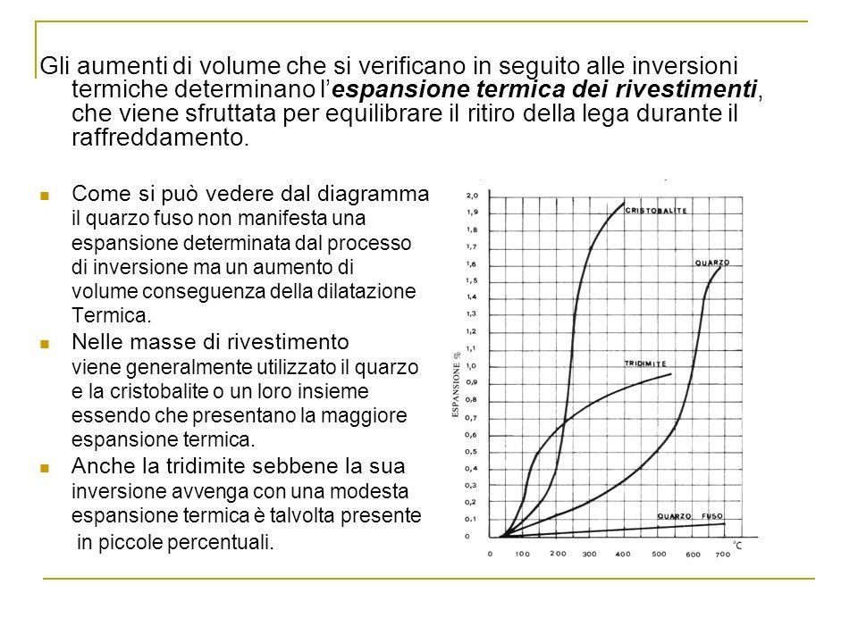 Gli aumenti di volume che si verificano in seguito alle inversioni termiche determinano lespansione termica dei rivestimenti, che viene sfruttata per