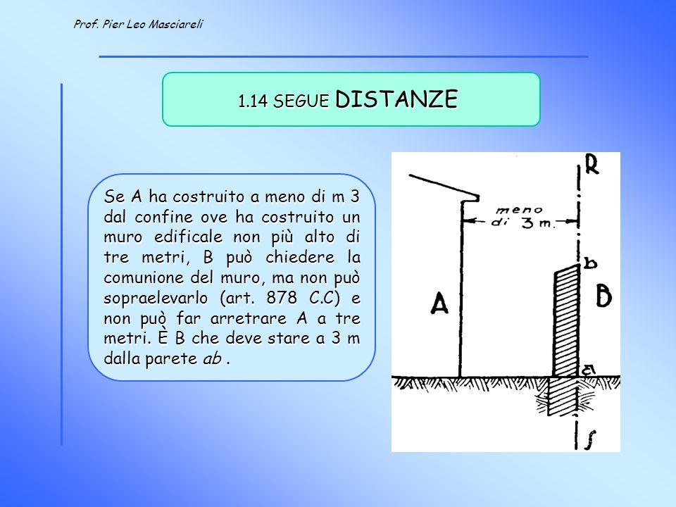 Prof.Pier Leo Masciareli 1.15 SEGUE DISTANZE A ha costruito a meno di 3 m dal muro di B.