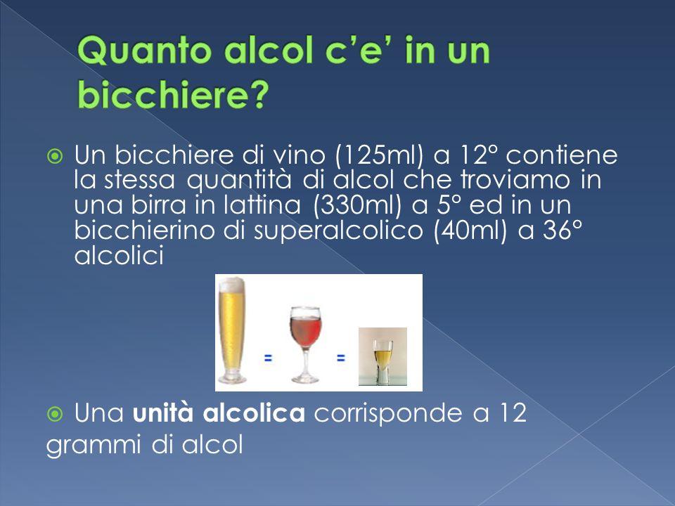 Un bicchiere di vino (125ml) a 12° contiene la stessa quantità di alcol che troviamo in una birra in lattina (330ml) a 5° ed in un bicchierino di supe