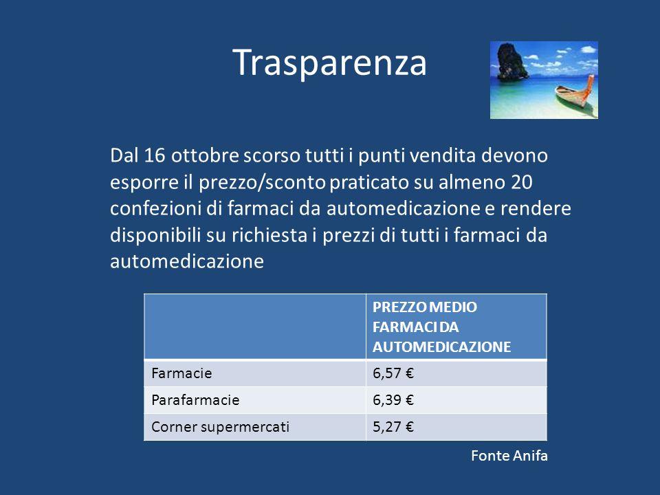 Trasparenza Dal 16 ottobre scorso tutti i punti vendita devono esporre il prezzo/sconto praticato su almeno 20 confezioni di farmaci da automedicazione e rendere disponibili su richiesta i prezzi di tutti i farmaci da automedicazione PREZZO MEDIO FARMACI DA AUTOMEDICAZIONE Farmacie6,57 Parafarmacie6,39 Corner supermercati5,27 Fonte Anifa