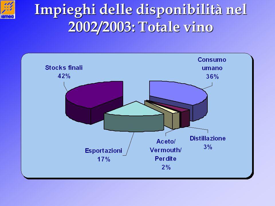 Impieghi delle disponibilità nel 2002/2003: Totale vino