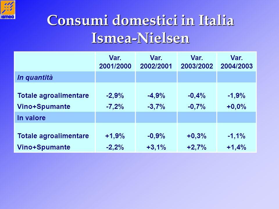 Consumi domestici in Italia Ismea-Nielsen Var. 2001/2000 Var. 2002/2001 Var. 2003/2002 Var. 2004/2003 In quantità Totale agroalimentare-2,9%-4,9%-0,4%