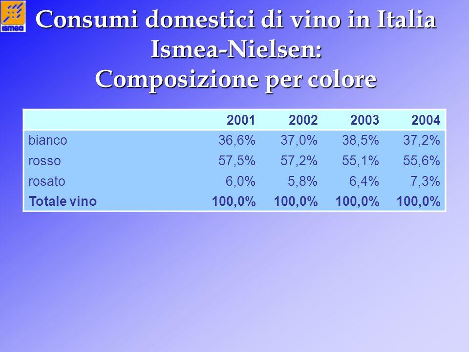 Consumi domestici di vino in Italia Ismea-Nielsen: Composizione per colore 2001200220032004 bianco36,6%37,0%38,5%37,2% rosso57,5%57,2%55,1%55,6% rosato6,0%5,8%6,4%7,3% Totale vino100,0%