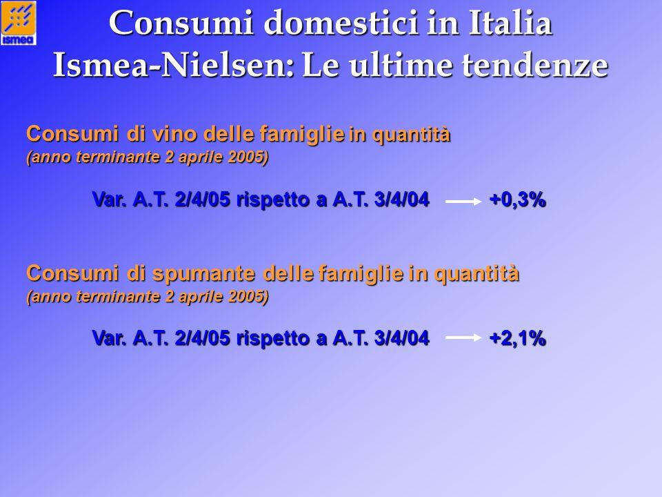 Consumi domestici in Italia Ismea-Nielsen: Le ultime tendenze Consumi di vino delle famiglie in quantità (anno terminante 2 aprile 2005) Var. A.T. 2/4