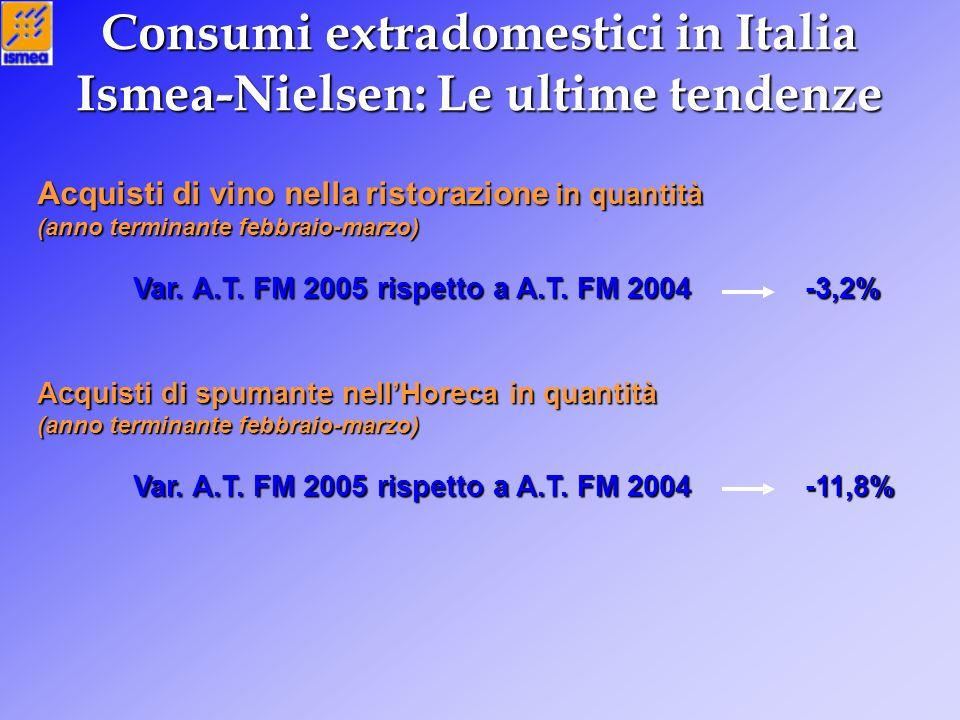 Consumi extradomestici in Italia Ismea-Nielsen: Le ultime tendenze Acquisti di vino nella ristorazione in quantità (anno terminante febbraio-marzo) Var.