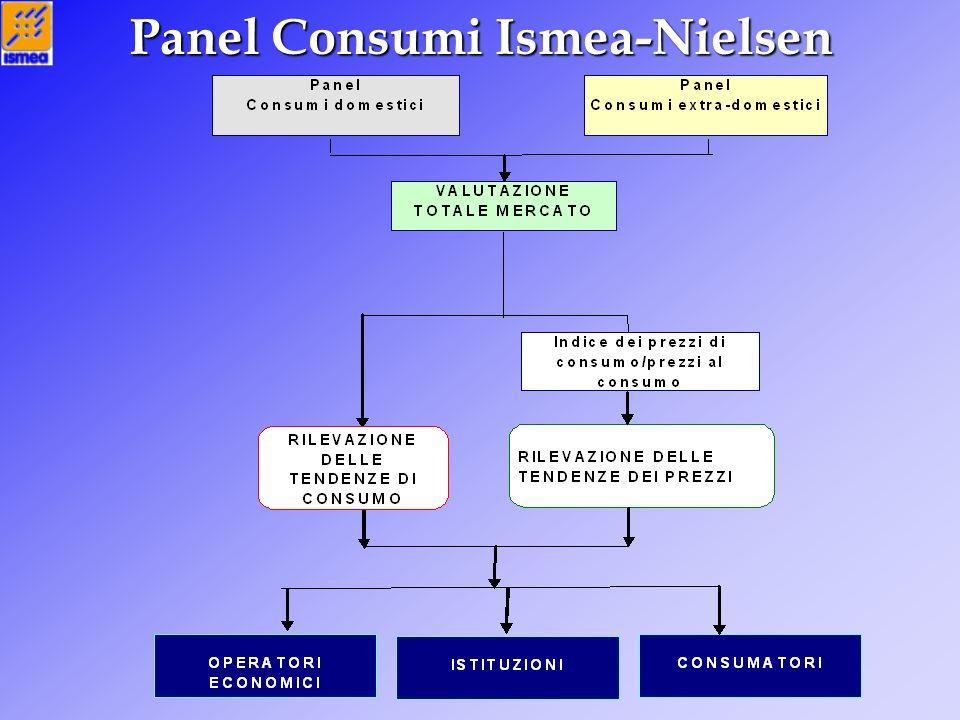 Panel Consumi Ismea-Nielsen