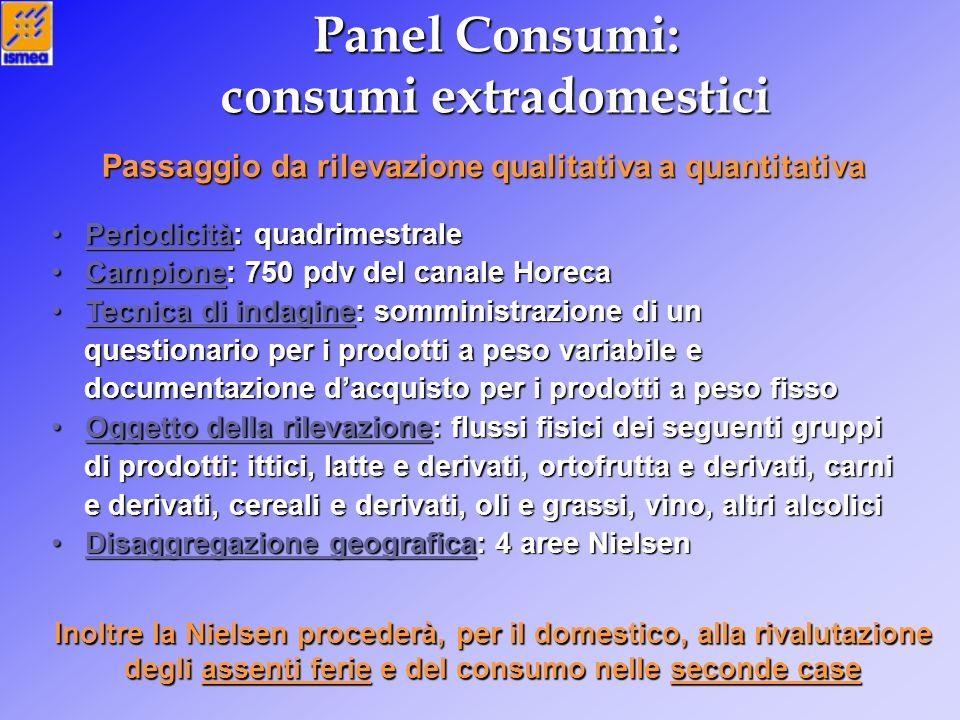 Panel Consumi: consumi extradomestici Periodicità: quadrimestrale Periodicità: quadrimestrale Campione: 750 pdv del canale Horeca Campione: 750 pdv de