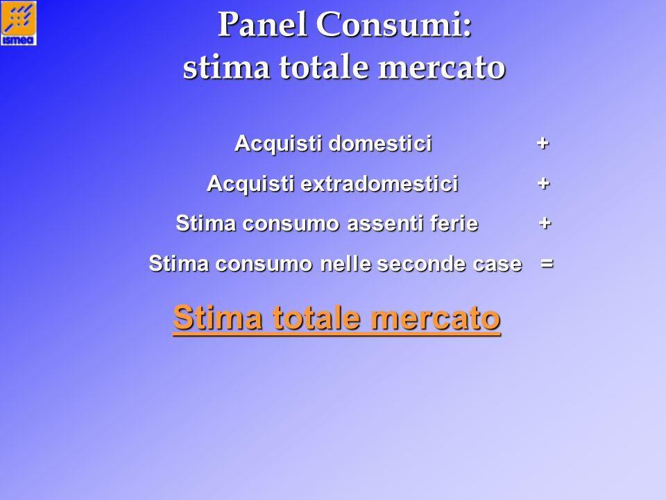 Panel Consumi: stima totale mercato Acquisti domestici + Acquisti extradomestici + Stima consumo assenti ferie + Stima consumo nelle seconde case = St