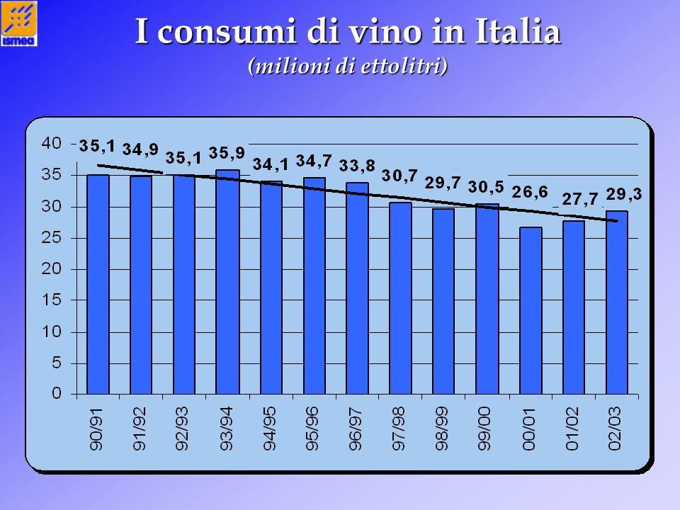 I consumi in Italia: Doc-Docg (milioni di ettolitri)