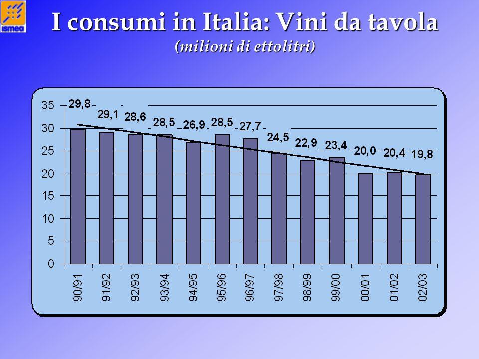 I consumi in Italia: Vini da tavola (milioni di ettolitri)