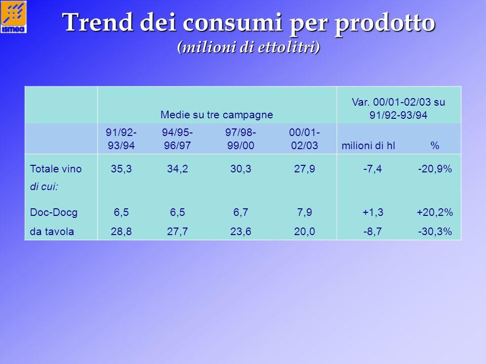 Trend dei consumi per prodotto (milioni di ettolitri) Medie su tre campagne Var. 00/01-02/03 su 91/92-93/94 91/92- 93/94 94/95- 96/97 97/98- 99/00 00/