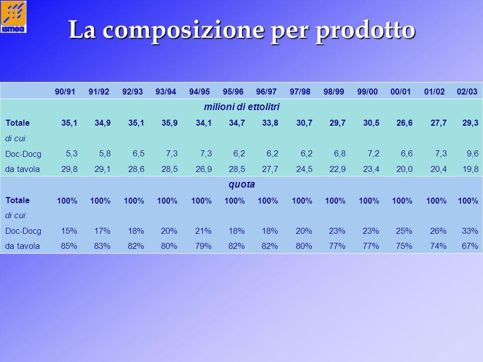 La composizione per prodotto 90/9191/9292/9393/9494/9595/9696/9797/9898/9999/0000/0101/0202/03 milioni di ettolitri Totale35,134,935,135,934,134,733,8