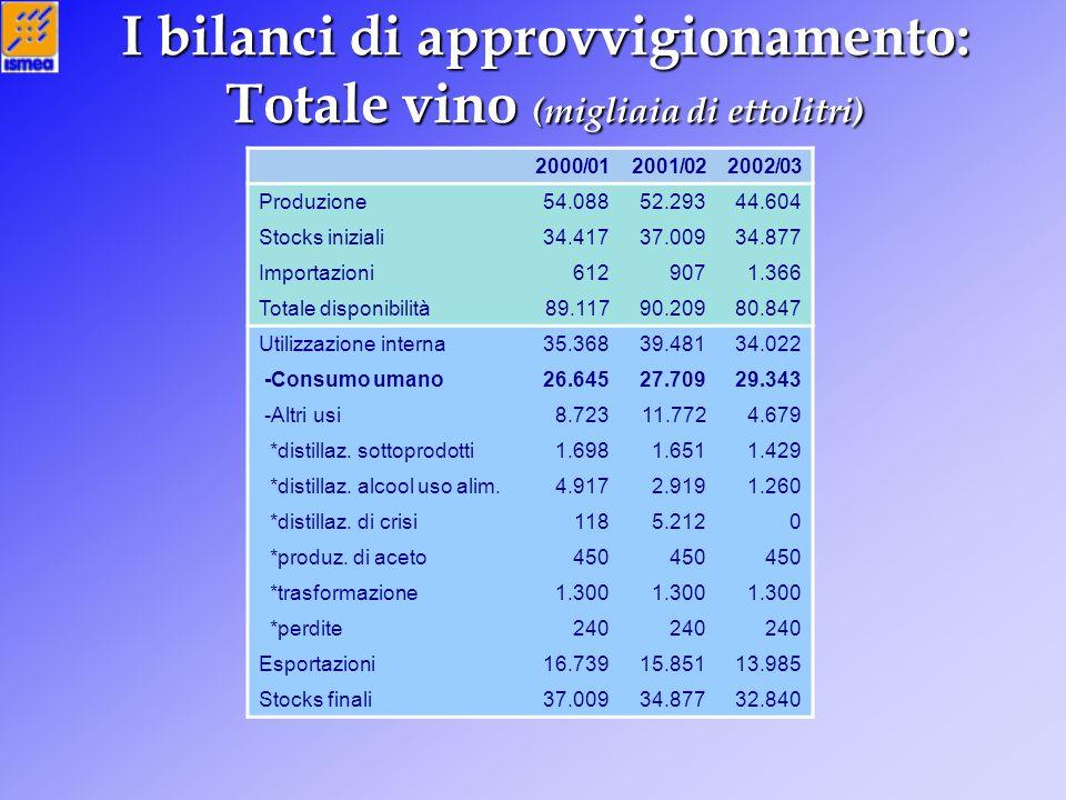 I bilanci di approvvigionamento: Totale vino (migliaia di ettolitri) 2000/012001/022002/03 Produzione54.08852.29344.604 Stocks iniziali34.41737.00934.