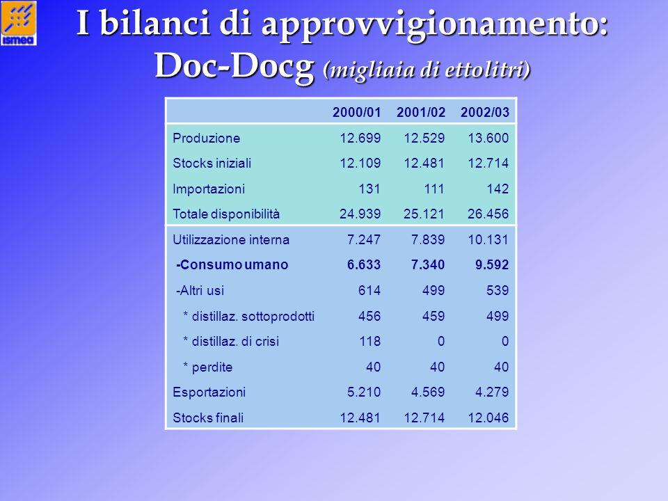 I bilanci di approvvigionamento: Doc-Docg (migliaia di ettolitri) 2000/012001/022002/03 Produzione12.69912.52913.600 Stocks iniziali12.10912.48112.714