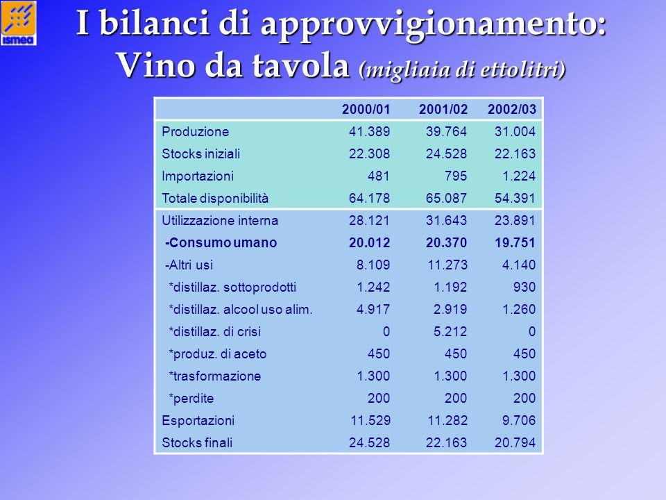 I bilanci di approvvigionamento: Vino da tavola (migliaia di ettolitri) 2000/012001/022002/03 Produzione41.38939.76431.004 Stocks iniziali22.30824.528