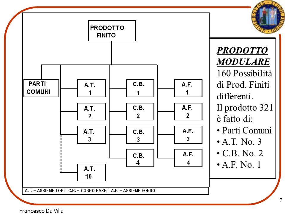 7 PRODOTTO MODULARE 160 Possibilità di Prod. Finiti differenti.
