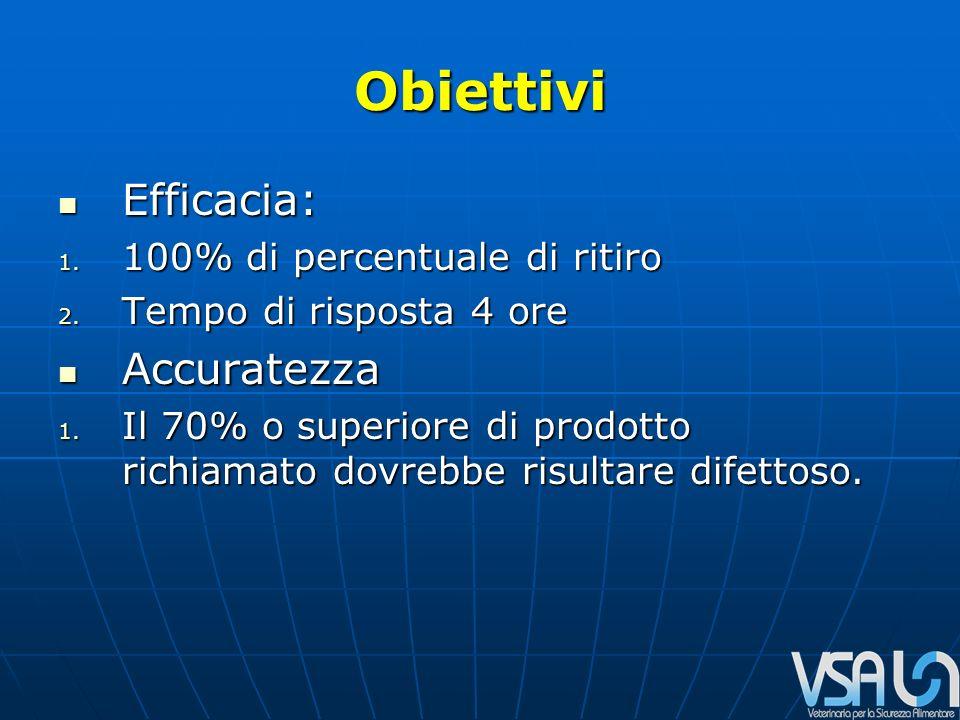 Obiettivi Efficacia: Efficacia: 1. 100% di percentuale di ritiro 2.