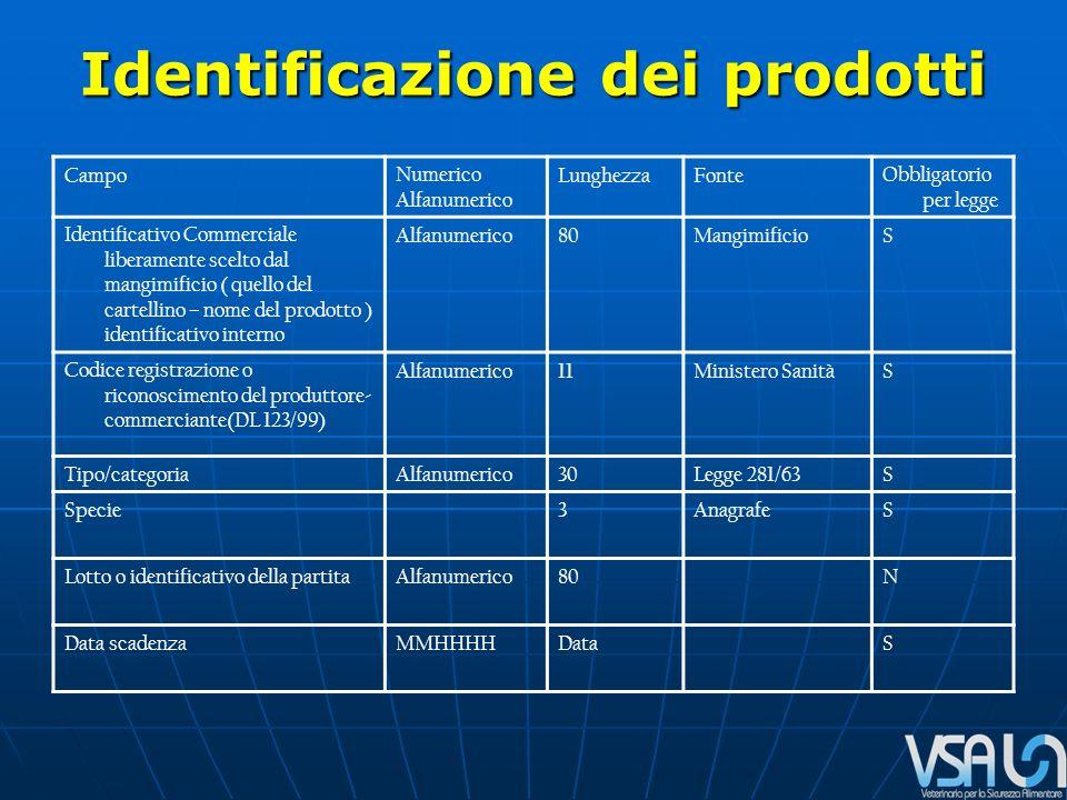 Identificazione dei prodotti CampoNumerico Alfanumerico LunghezzaFonteObbligatorio per legge Identificativo Commerciale liberamente scelto dal mangimificio ( quello del cartellino – nome del prodotto ) identificativo interno Alfanumerico80MangimificioS Codice registrazione o riconoscimento del produttore- commerciante(DL 123/99) Alfanumerico11Ministero SanitàS Tipo/categoriaAlfanumerico30Legge 281/63S Specie3AnagrafeS Lotto o identificativo della partitaAlfanumerico80N Data scadenzaMMHHHHDataS