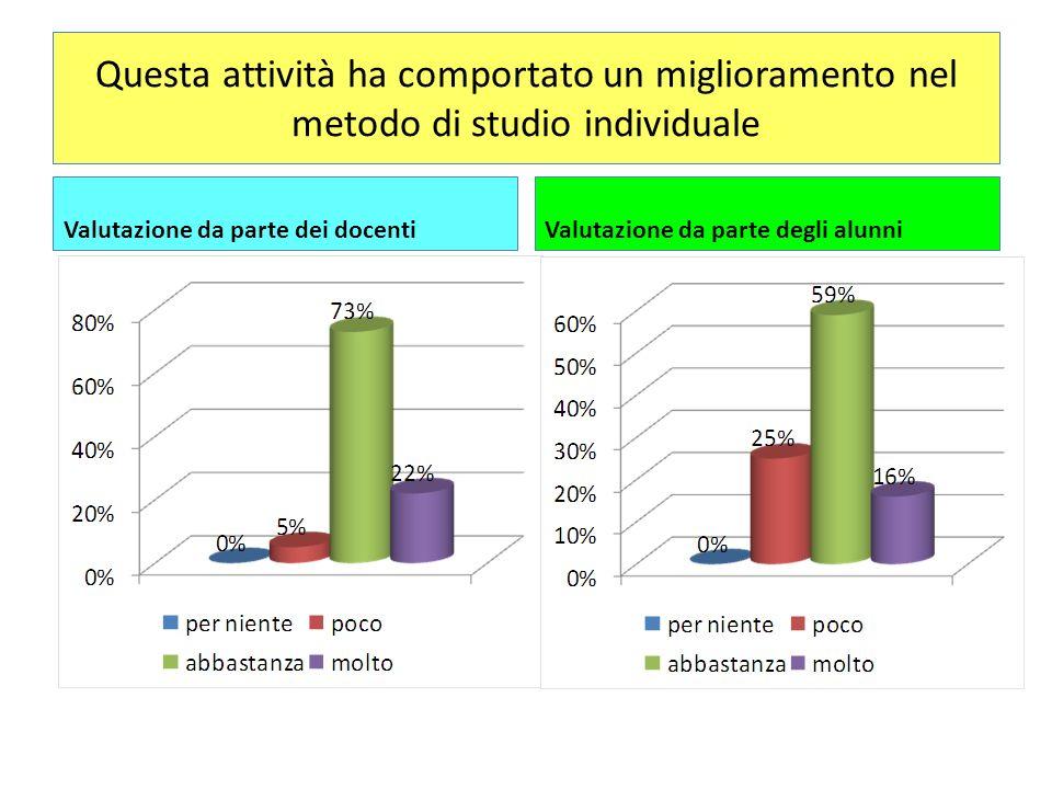 Questa attività ha comportato un miglioramento nel metodo di studio individuale Valutazione da parte dei docentiValutazione da parte degli alunni
