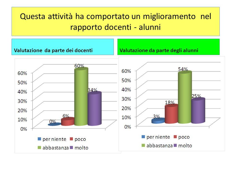 Questa attività ha comportato un miglioramento nel rapporto docenti - alunni Valutazione da parte dei docentiValutazione da parte degli alunni