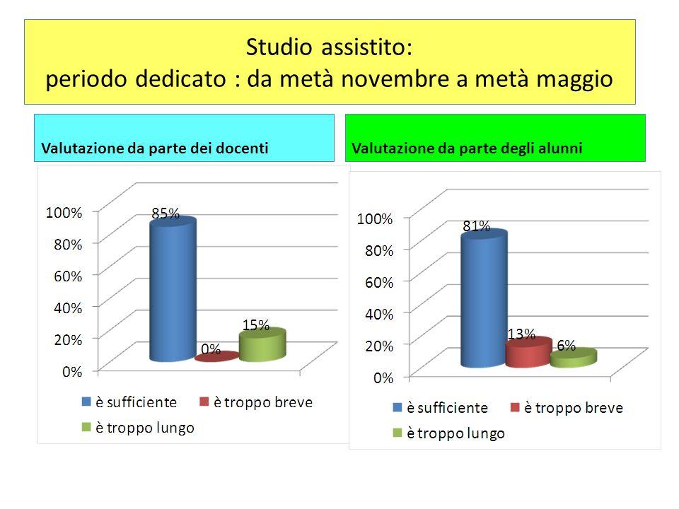 Studio assistito: periodo dedicato : da metà novembre a metà maggio Valutazione da parte dei docentiValutazione da parte degli alunni