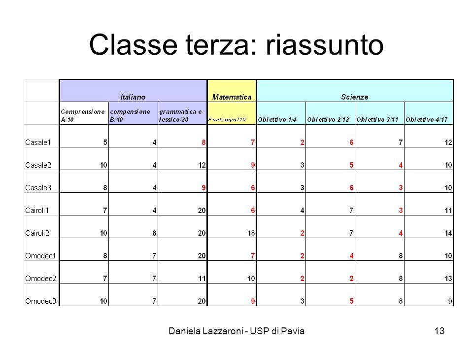 Daniela Lazzaroni - USP di Pavia13 Classe terza: riassunto