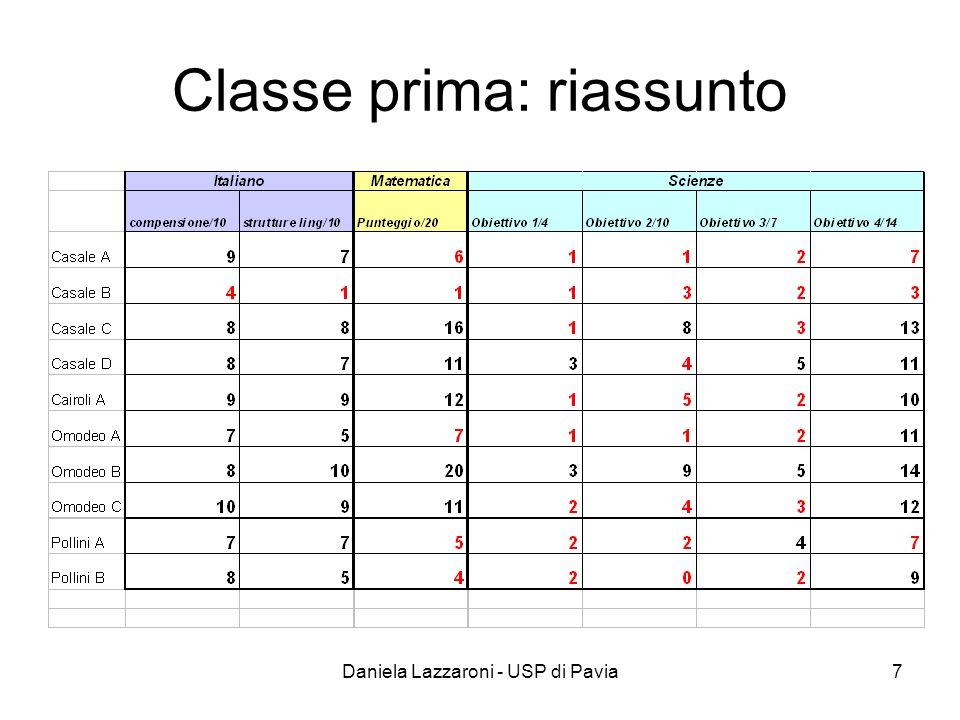 Daniela Lazzaroni - USP di Pavia7 Classe prima: riassunto