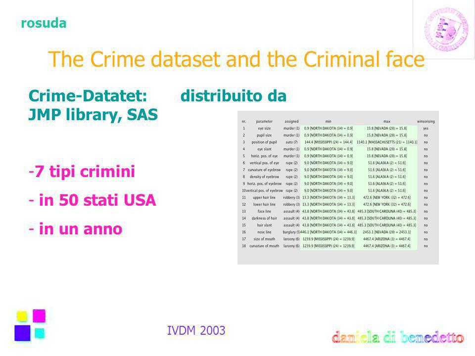 rosuda IVDM 2003 The Crime dataset and the Criminal face Crime-Datatet: distribuito da JMP library, SAS -7 tipi crimini - in 50 stati USA - in un anno