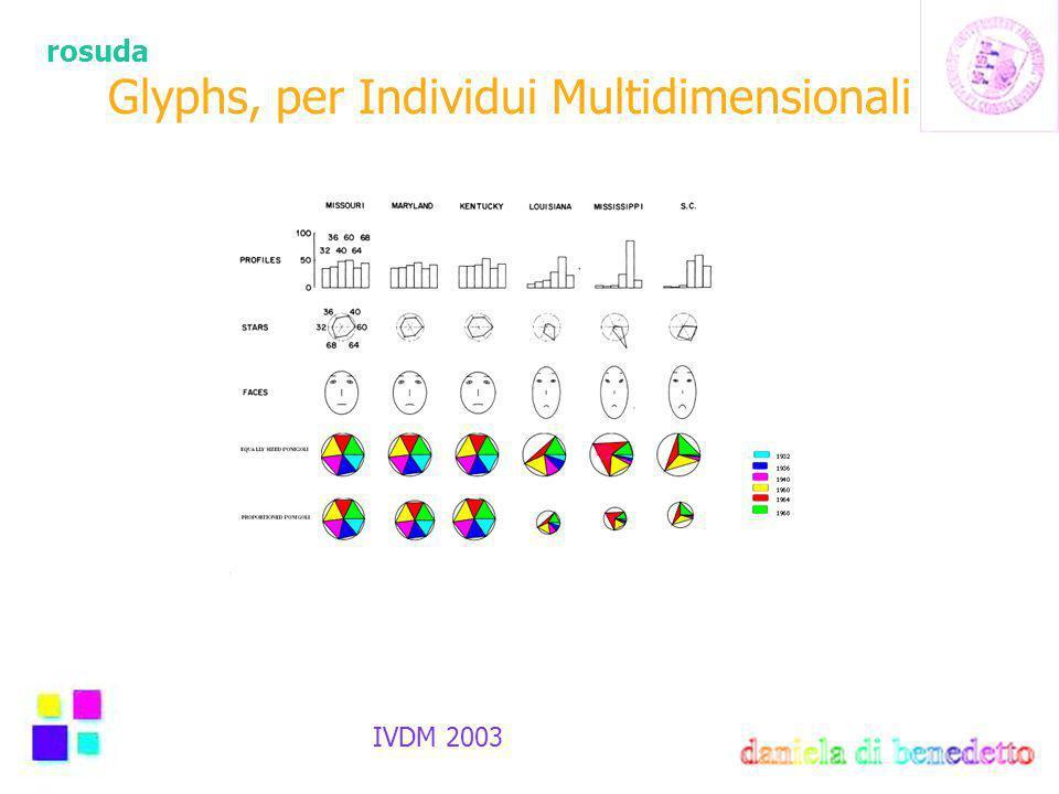 rosuda IVDM 2003 Glyphs, per Individui Multidimensionali