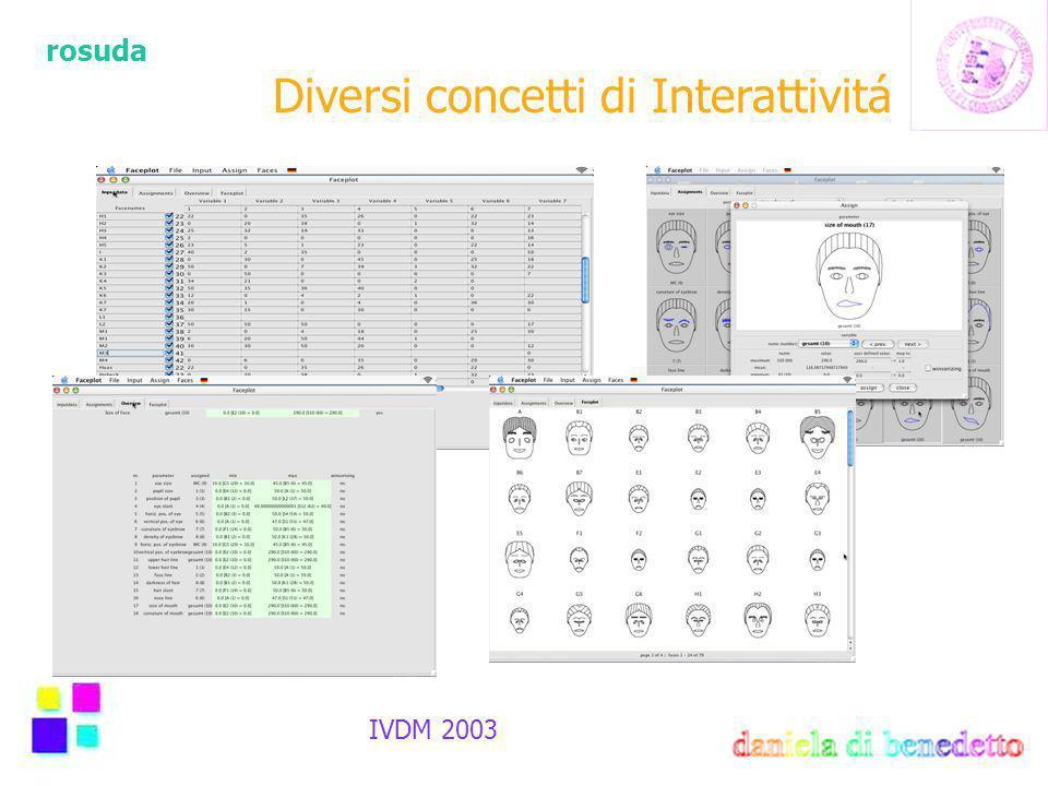 rosuda IVDM 2003 Diversi concetti di Interattivitá