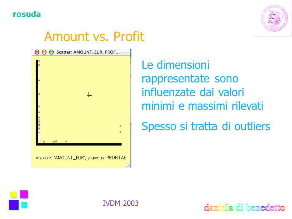 rosuda IVDM 2003 Amount vs.