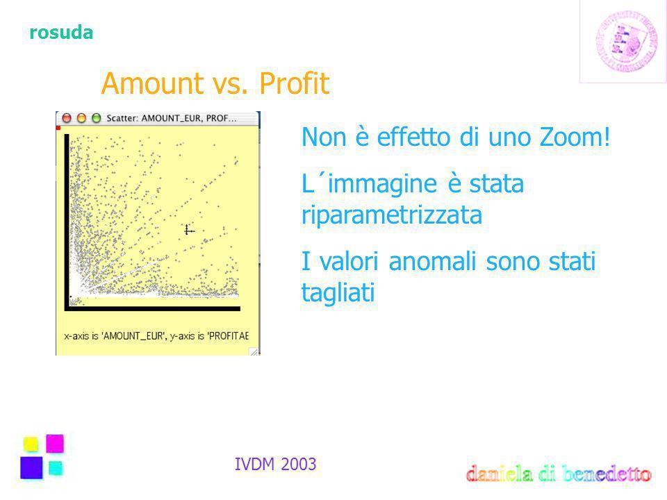 rosuda IVDM 2003 Amount vs. Profit Non è effetto di uno Zoom.