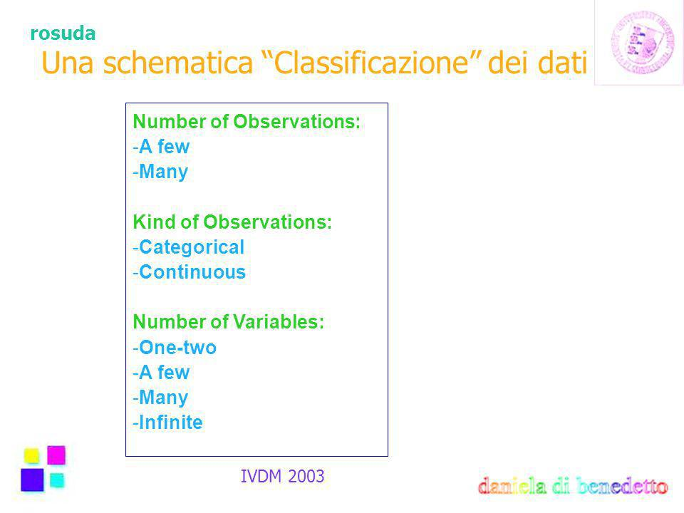 rosuda IVDM 2003 Una schematica Classificazione dei dati Number of Observations: -A few -Many Kind of Observations: -Categorical -Continuous Number of Variables: -One-two -A few -Many -Infinite