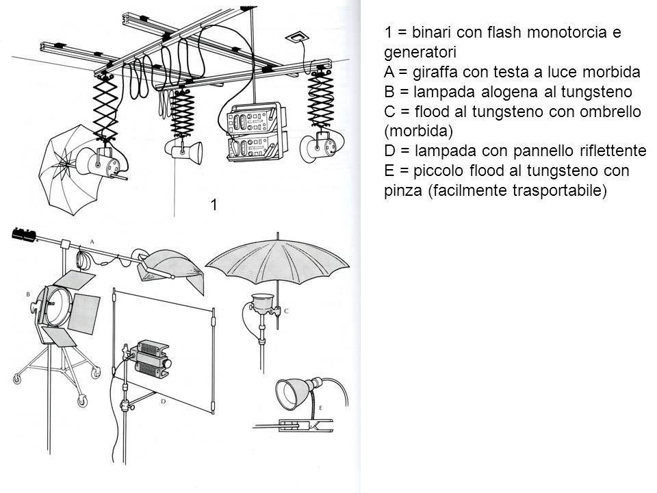 A = lampadine con bulbo in quarzo B = spot C = lampade D = velette per dirigere la luce E = schermo diffusore a rete metallica F = portafiltri per acetato G = cono direzionale