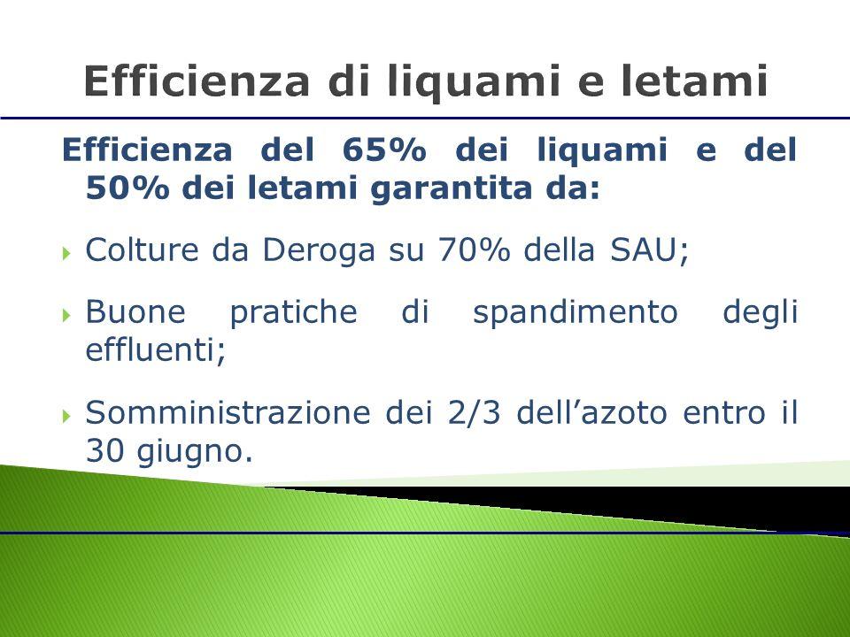 Efficienza del 65% dei liquami e del 50% dei letami garantita da: Colture da Deroga su 70% della SAU; Buone pratiche di spandimento degli effluenti; S