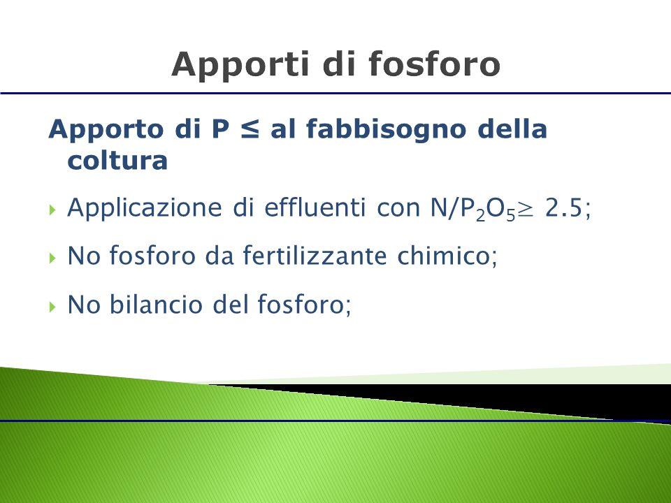Apporto di P al fabbisogno della coltura Applicazione di effluenti con N/P 2 O 5 2.5; No fosforo da fertilizzante chimico; No bilancio del fosforo;